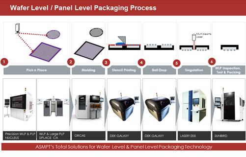 wafer level process